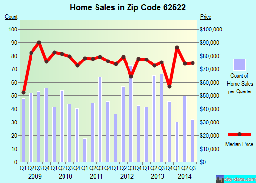 Zip code 62522 (DECATUR, Illinois) real estate house value trends
