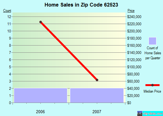 Zip code 62523 (Decatur, Illinois) real estate house value trends