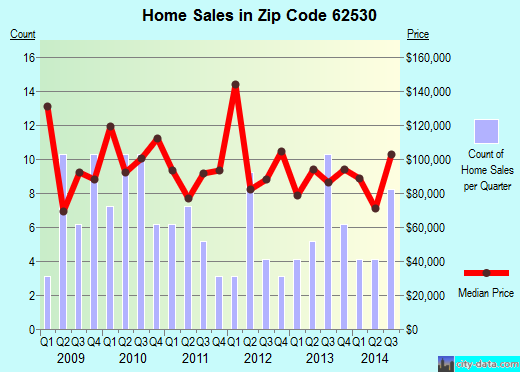Zip code 62530 (Divernon, Illinois) real estate house value trends