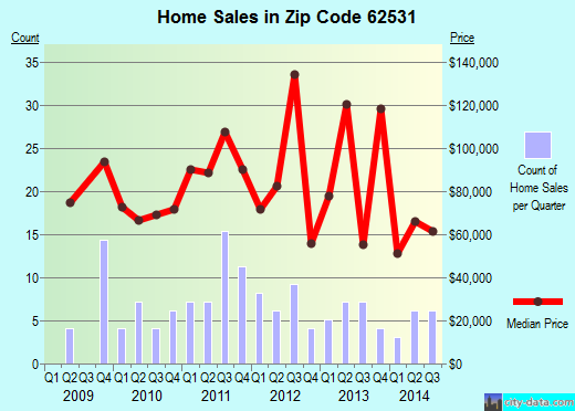 Zip code 62531 (Edinburg, Illinois) real estate house value trends