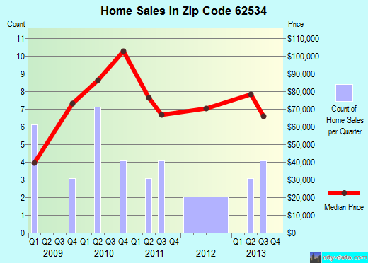 Zip code 62534 (Findlay, Illinois) real estate house value trends