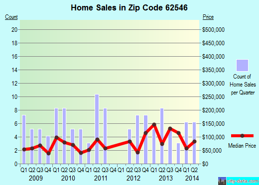 Zip code 62546 (Morrisonville, Illinois) real estate house value trends