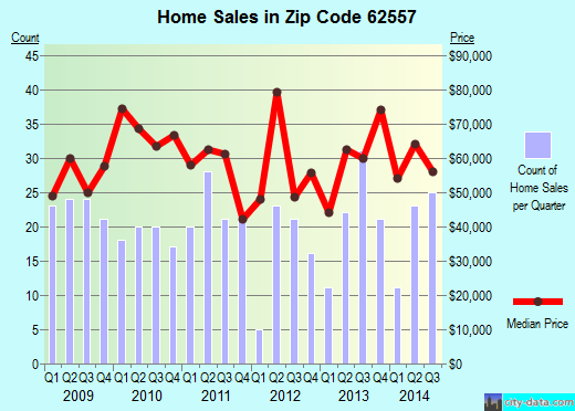 Zip code 62557 (PANA, Illinois) real estate house value trends