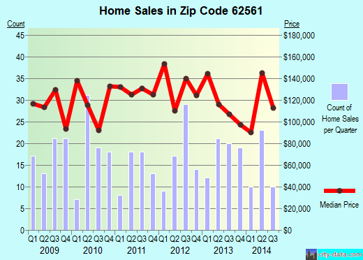 Zip code 62561 (Riverton, Illinois) real estate house value trends
