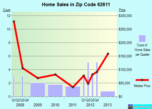 Zip code 62611 (Arenzville, Illinois) real estate house value trends