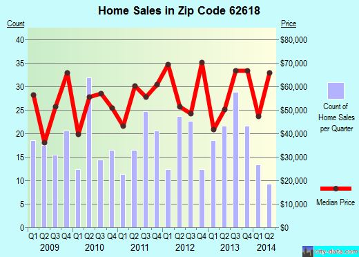 Zip code 62618 (Beardstown, Illinois) real estate house value trends