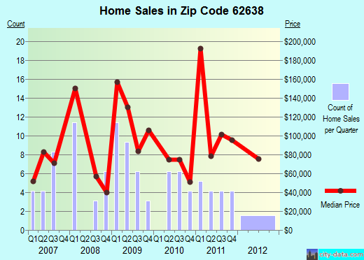 Zip code 62638 (FRANKLIN, Illinois) real estate house value trends