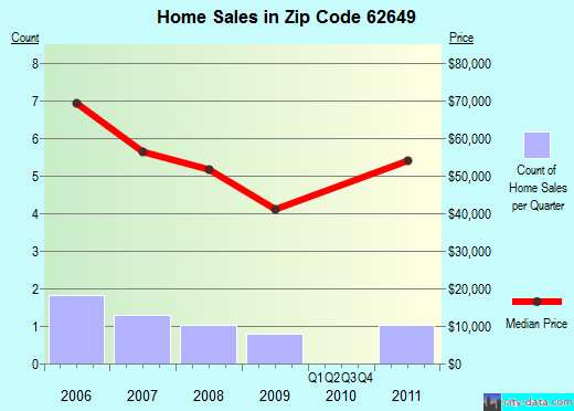 Zip code 62649 (Hettick, Illinois) real estate house value trends