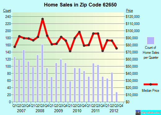 Zip code 62650 (Jacksonville, Illinois) real estate house value trends