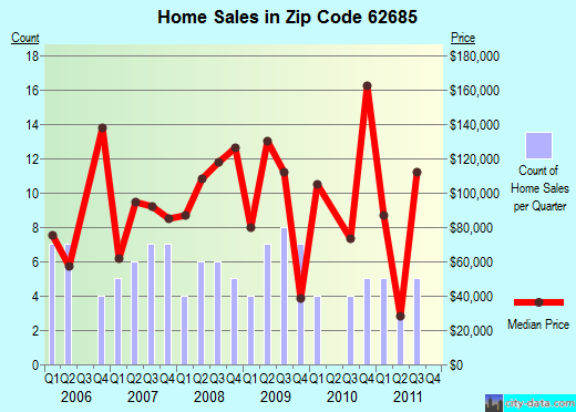 Zip code 62685 (PLAINVIEW, Illinois) real estate house value trends