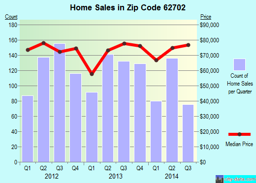 Zip code 62702 (Springfield, Illinois) real estate house value trends