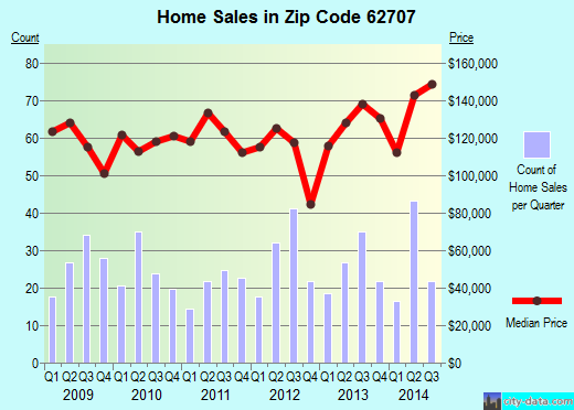 Zip code 62707 (Springfield, Illinois) real estate house value trends