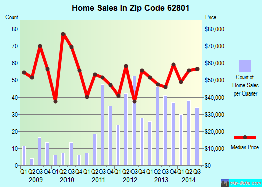 Zip code 62801 (Centralia, Illinois) real estate house value trends