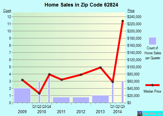 Zip code 62824 (Clay City, Illinois) real estate house value trends