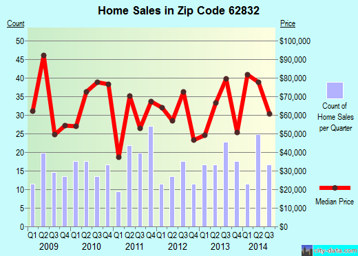 Zip code 62832 (Du Quoin, Illinois) real estate house value trends
