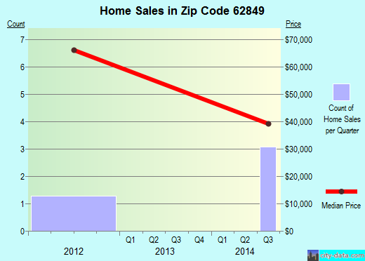 Zip code 62849 (Iuka, Illinois) real estate house value trends