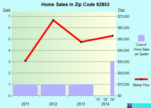 Zip code 62853 (Kell, Illinois) real estate house value trends