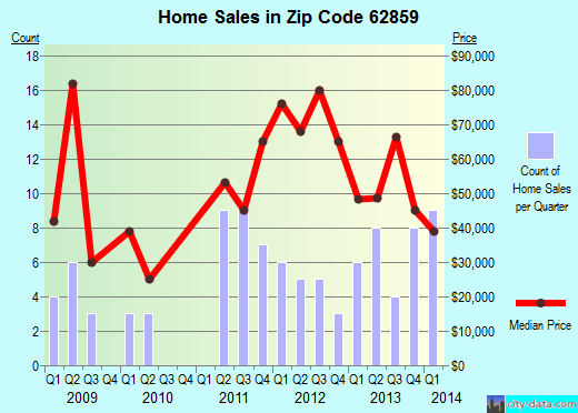 Zip code 62859 (McLeansboro, Illinois) real estate house value trends