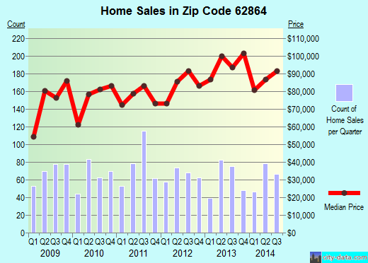 Zip code 62864 (Mount Vernon, Illinois) real estate house value trends
