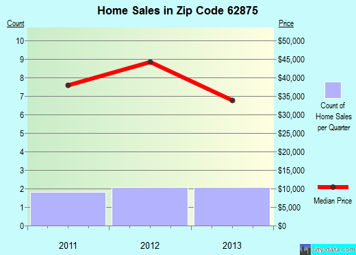 Zip code 62875 (PATOKA, Illinois) real estate house value trends