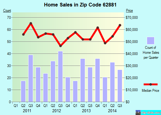 Zip code 62881 (Salem, Illinois) real estate house value trends