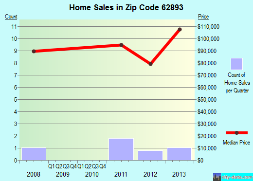 Zip code 62893 (Walnut Hill, Illinois) real estate house value trends
