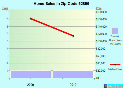 Zip code 62896 (West Frankfort, Illinois) real estate house value trends