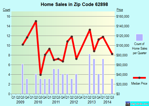 Zip code 62898 (Woodlawn, Illinois) real estate house value trends