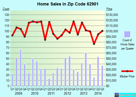 Zip code 62901 (Carbondale, Illinois) real estate house value trends