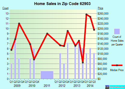 Zip code 62903 (Carbondale, Illinois) real estate house value trends