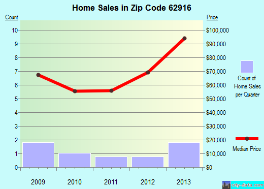 Zip code 62916 (Campbell Hill, Illinois) real estate house value trends
