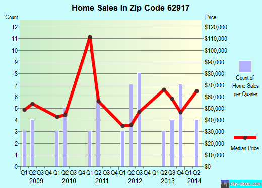 Zip code 62917 (Carrier Mills, Illinois) real estate house value trends