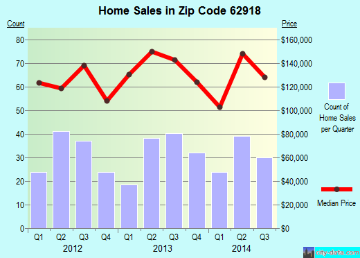 Zip code 62918 (Carterville, Illinois) real estate house value trends