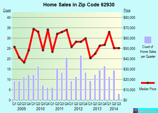 Zip code 62930 (Eldorado, Illinois) real estate house value trends