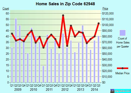 Zip code 62948 (Herrin, Illinois) real estate house value trends
