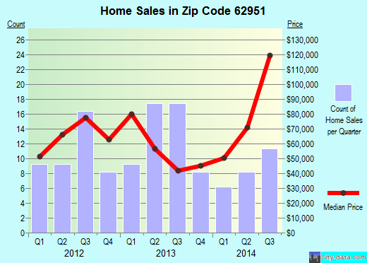Zip code 62951 (Johnston City, Illinois) real estate house value trends