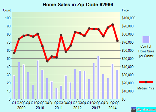 Zip code 62966 (Murphysboro, Illinois) real estate house value trends