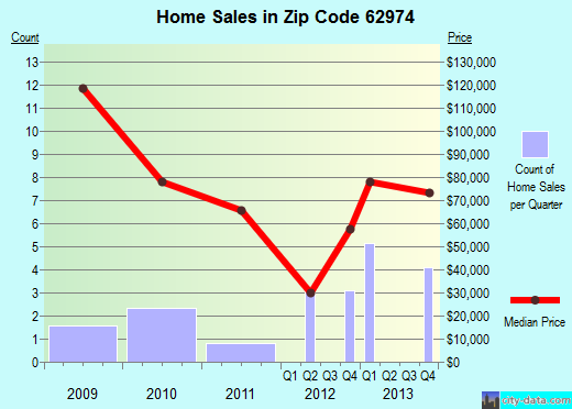 Zip code 62974 (Pittsburg, Illinois) real estate house value trends