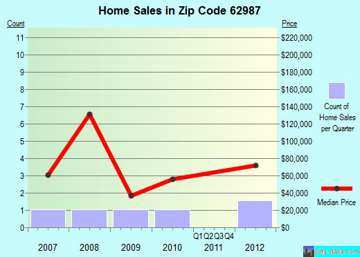 Zip code 62987 (Stonefort, Illinois) real estate house value trends