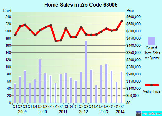 Zip code 63005 (Wildwood, Missouri) real estate house value trends