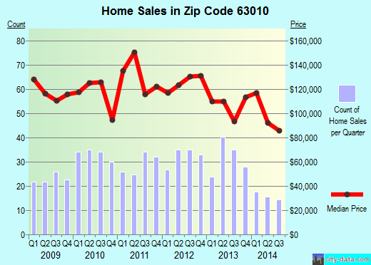 Zip code 63010 (Arnold, MO) real estate house value trends
