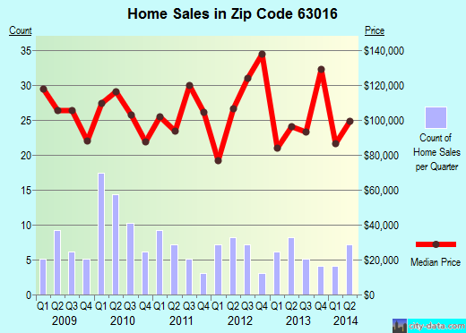 Zip code 63016 (Cedar Hill, Missouri) real estate house value trends
