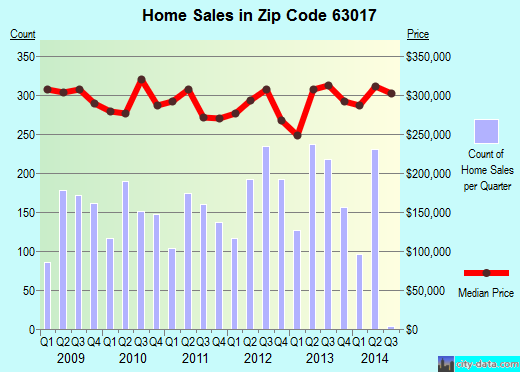 Zip code 63017 (Chesterfield, Missouri) real estate house value trends