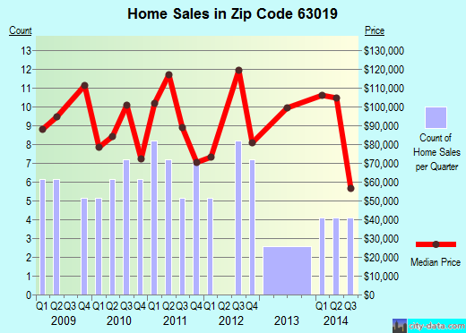 Zip code 63019 (Crystal City, Missouri) real estate house value trends