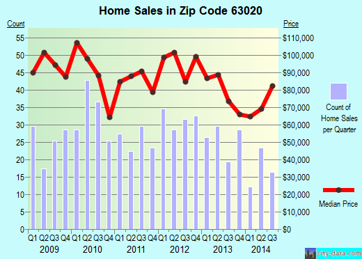 Zip code 63020 (De Soto, Missouri) real estate house value trends