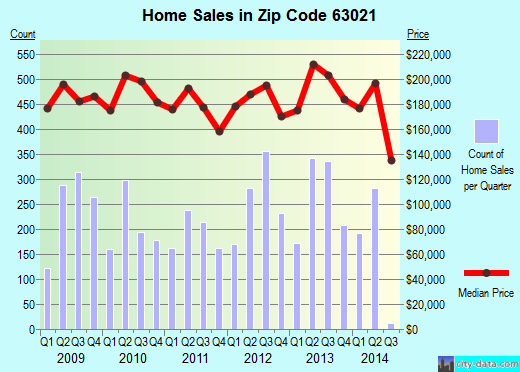 Zip code 63021 (BALLWIN, Missouri) real estate house value trends