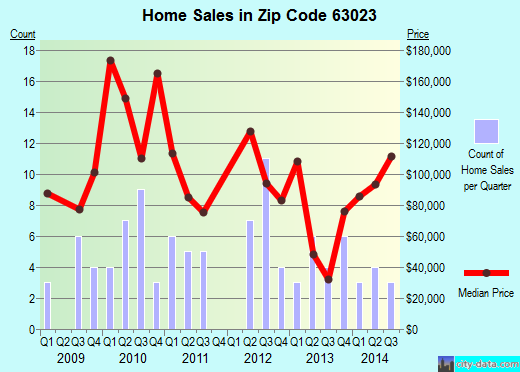 Zip code 63023 (, Missouri) real estate house value trends