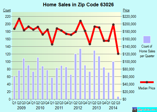 Zip code 63026 (Fenton, MO) real estate house value trends