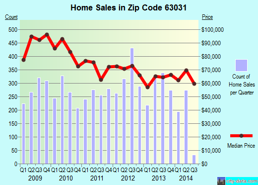 Zip code 63031 (Florissant, Missouri) real estate house value trends