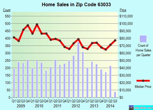 Zip code 63033 (Florissant, Missouri) real estate house value trends